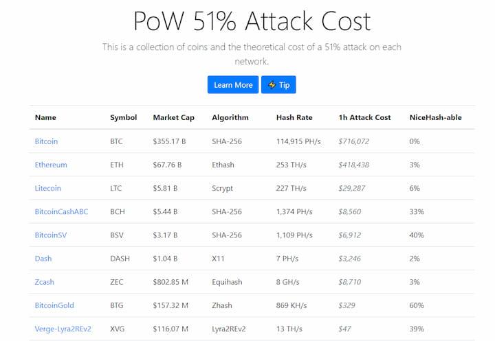 SHA-256 51% attack security