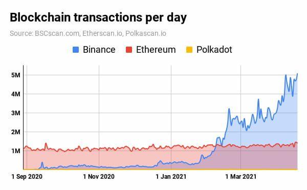 Blockchain TX per day