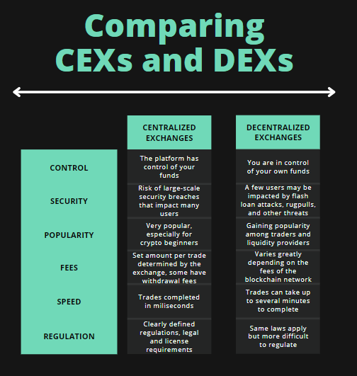 Centralized Exchanges Vs. Decentralized Exchanges