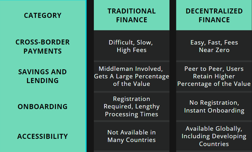 Comparing traditional finance and decentralized finance