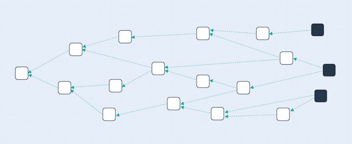 DAG structure diagram