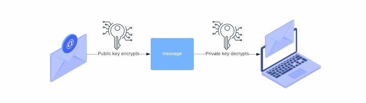 Public key and private key