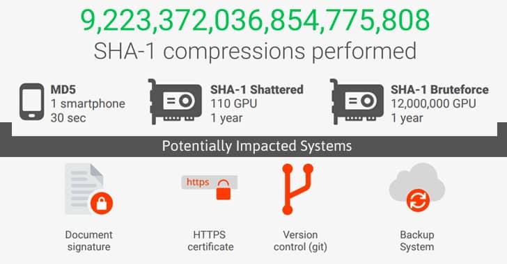 SHA-1 security