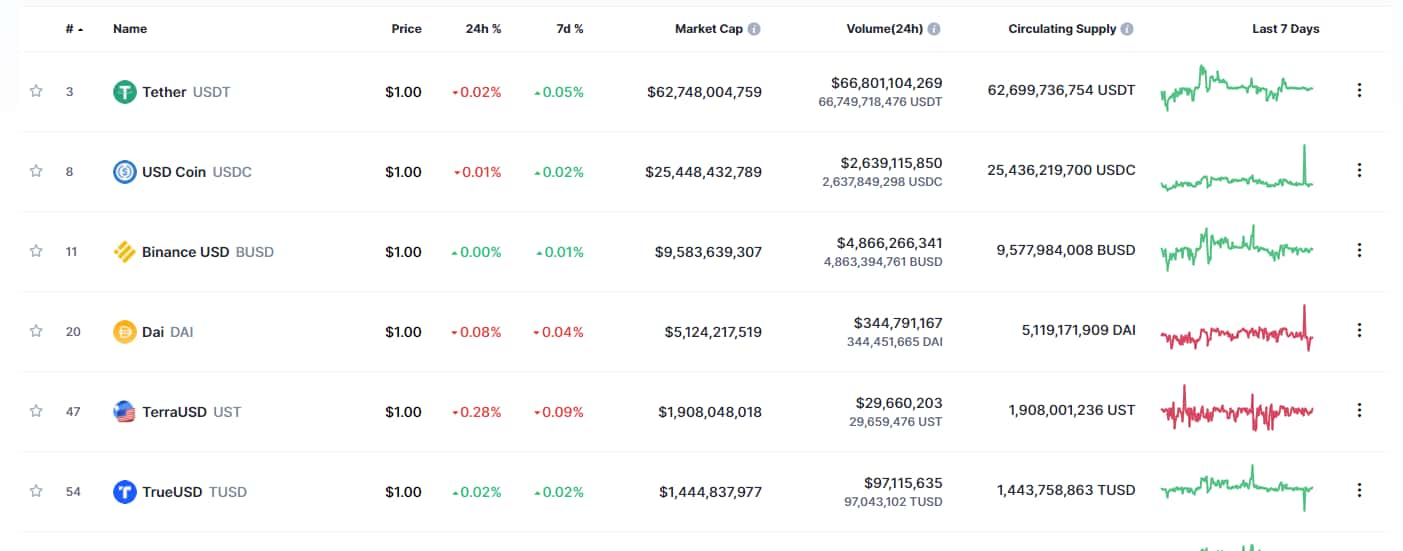 Stablecoins market cap