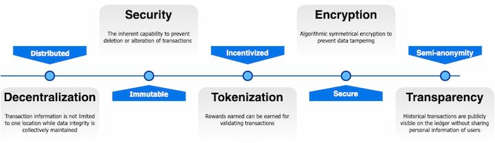 Overview of blockchain features