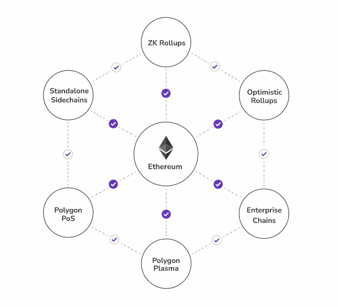 Polygon scalability solutions