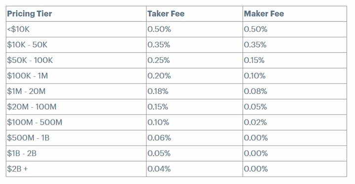 Coinbase fee chart