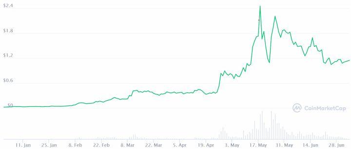 Polygon (MATIC) price