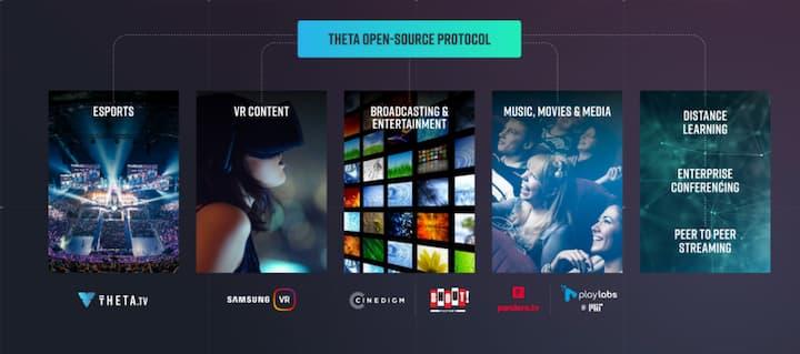 Theta Protocol - decentralized video delivery platform