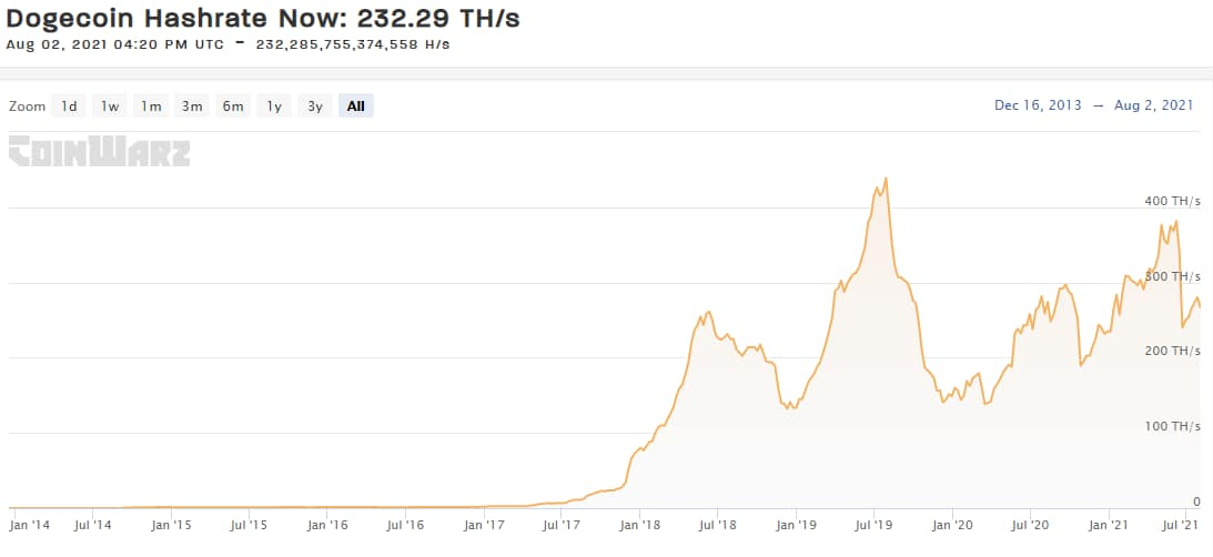 Dogecoin is one of the most popular Scrypt coins.