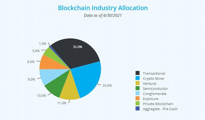 Amplify Transformational Data Sharing ETF (BLOK) Blockchain Industry Allocation