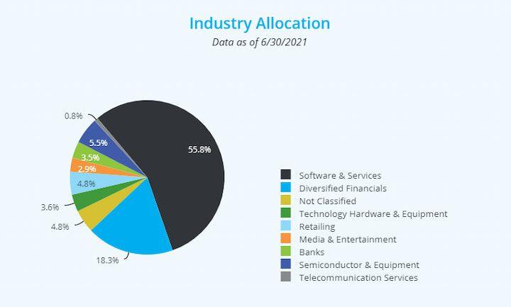 Amplify Transformational Data Sharing ETF (BLOK) Industry Allocation