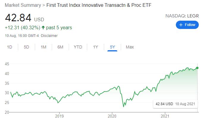 First Trust Indxx Innovative Transaction & Process ETF (LEGR) Price