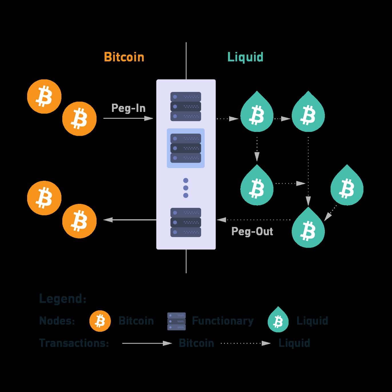 Liquid blockchain sidechain