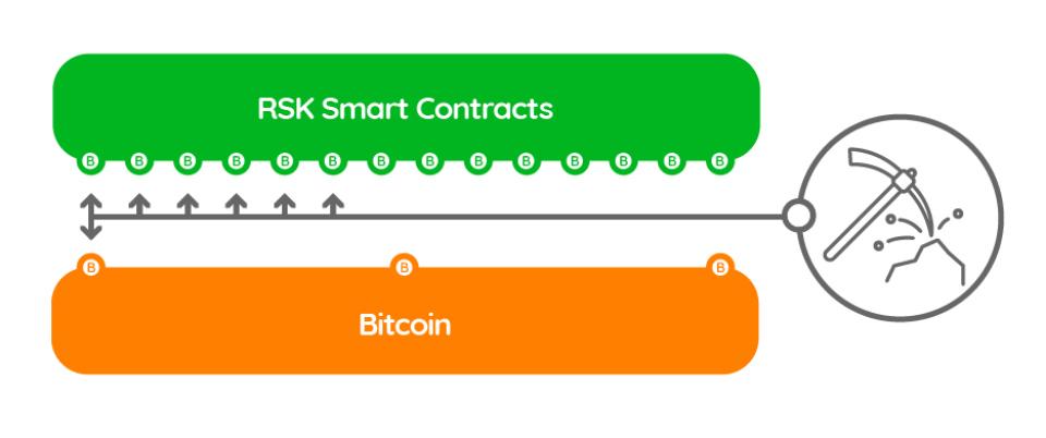 RSK Smart Contracts