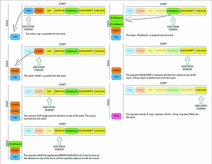 Validaing a P2PKH Script