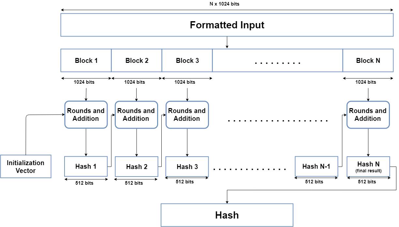 SHA-512 diagram