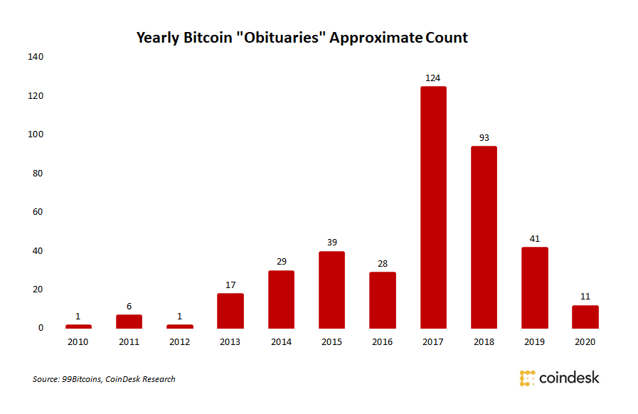 "Bitcoin has been incorrectly declared ""dead"" hundreds of times by the media, but has continued to gain traction. Bitcoin obituaries"