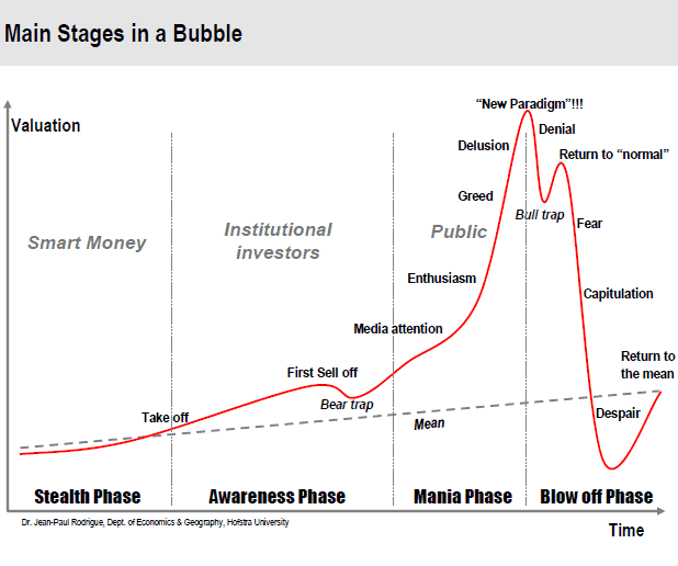 Main Stages In A Financial Bubble