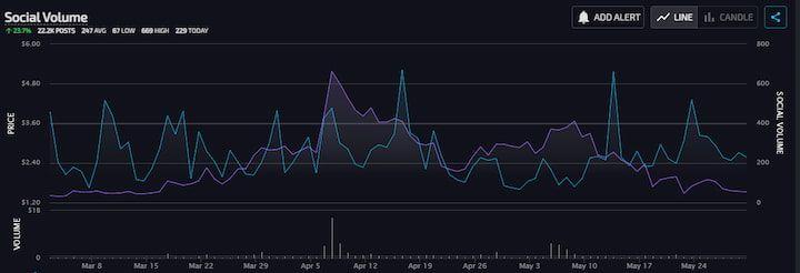 LunarCRUSH 3 Month Social Volume
