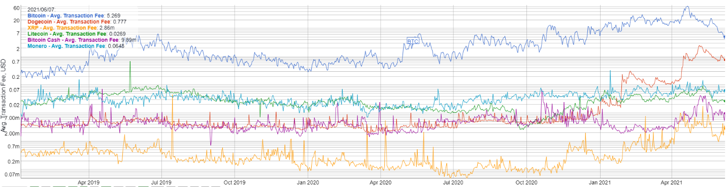 Crypto transaction fee comparison