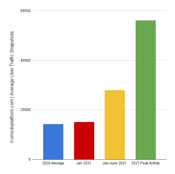 Komodo website traffic