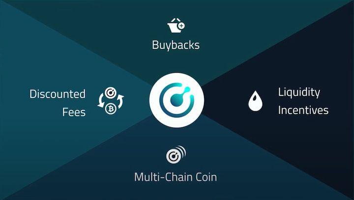 Komodo Coin Use Cases