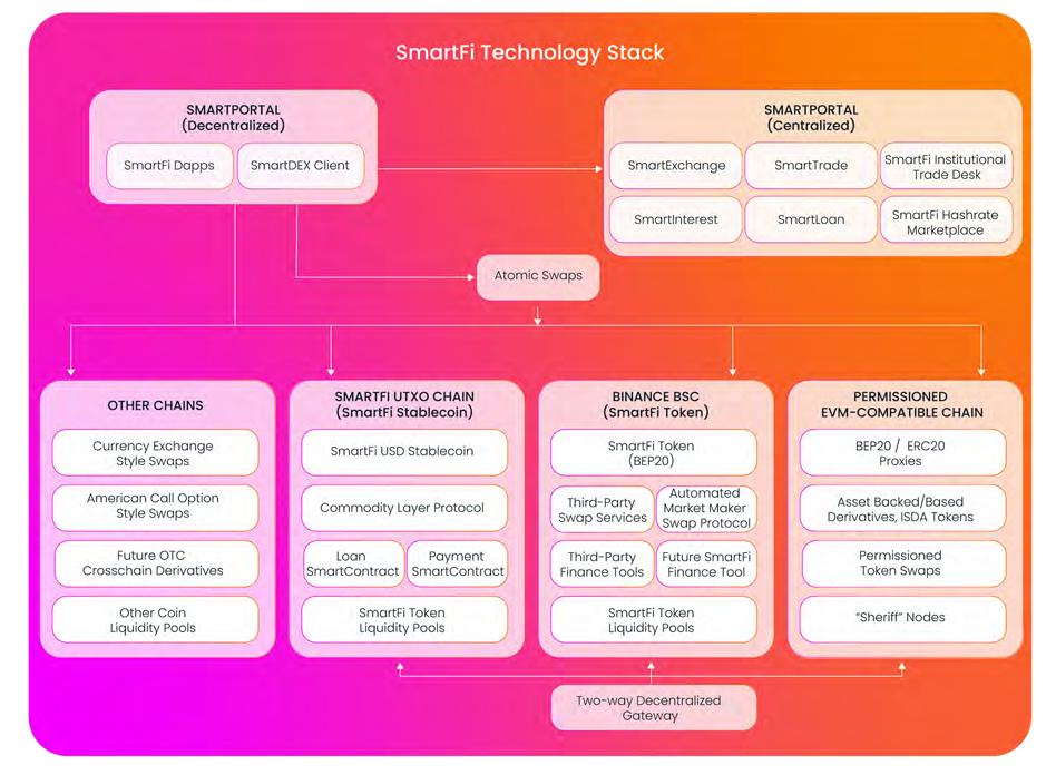 SmartFi ecosystem overview